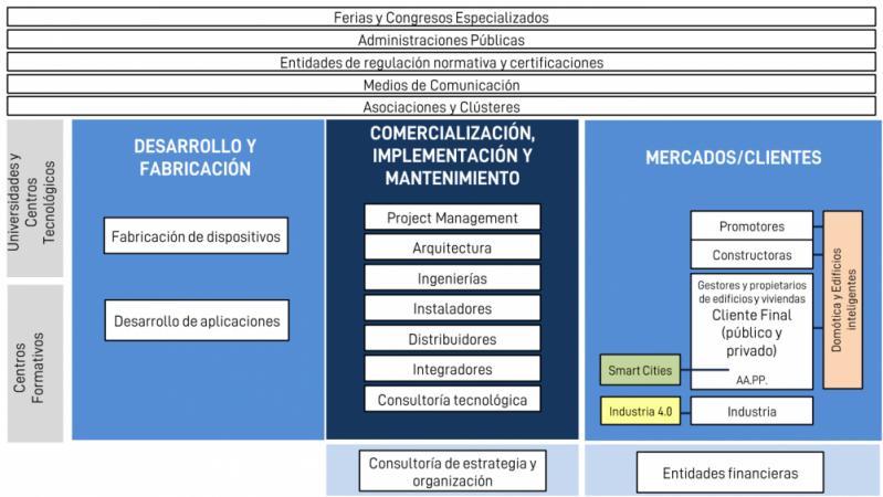 Cadena_Valor_Smartech